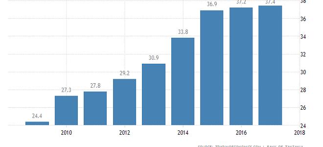 External debt continues to spiral upwards